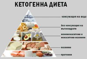 Кетонна или кетогенна диета за намаляване на телесните мазнини и орелефяване.